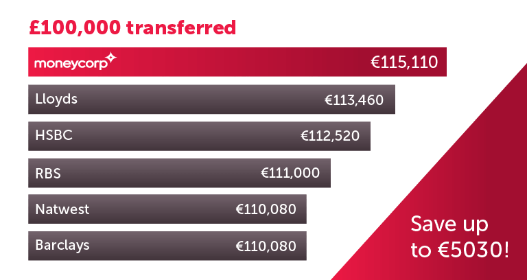 Save over €5,000 with moneycorp