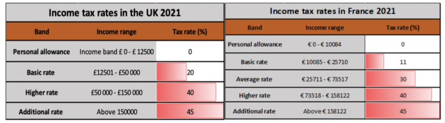  Progressive income tax scale in France and UK
