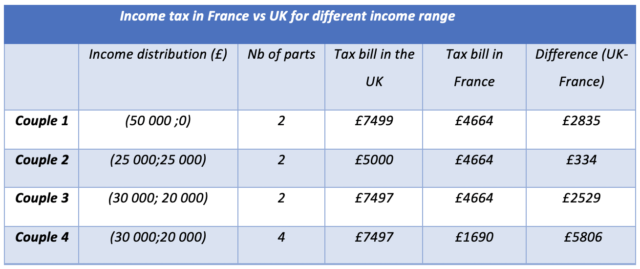 Table 2 Comparison of tax charges on households in France and in the UK example