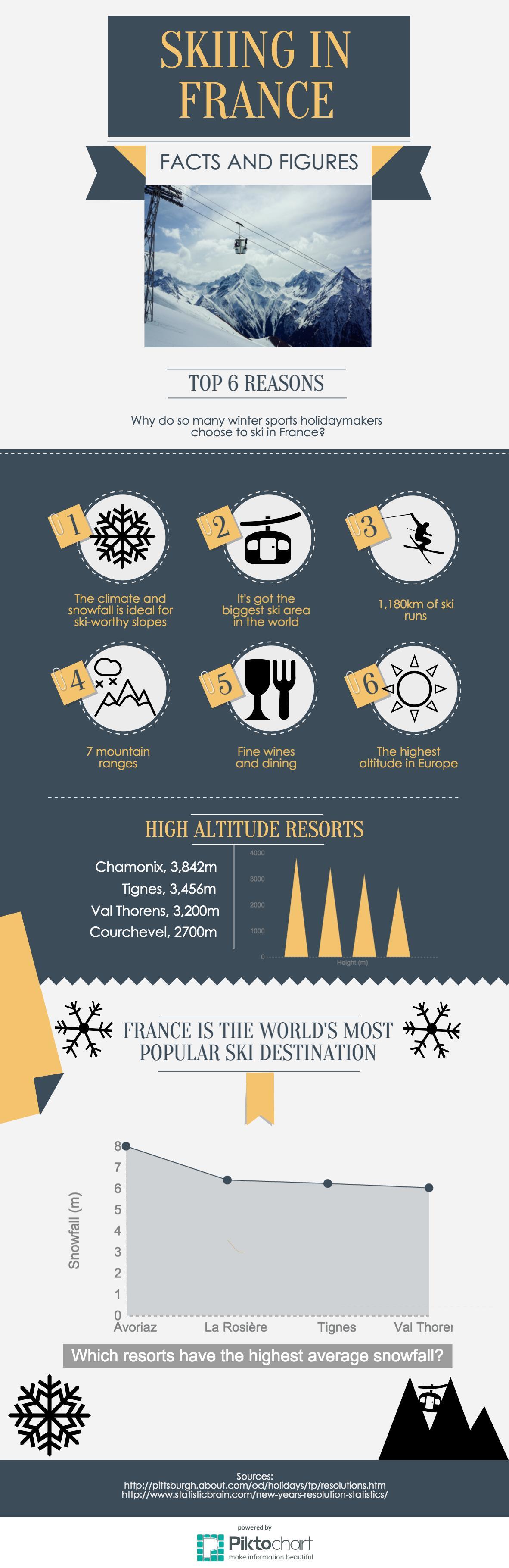ski in france infographic