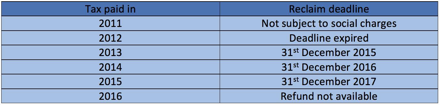 Blevins Franks social charges table 3 17DEC2015