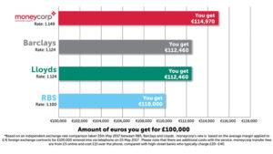 Moneycorp comparison chart