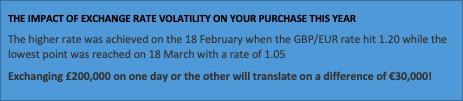 Impact of exchange rate