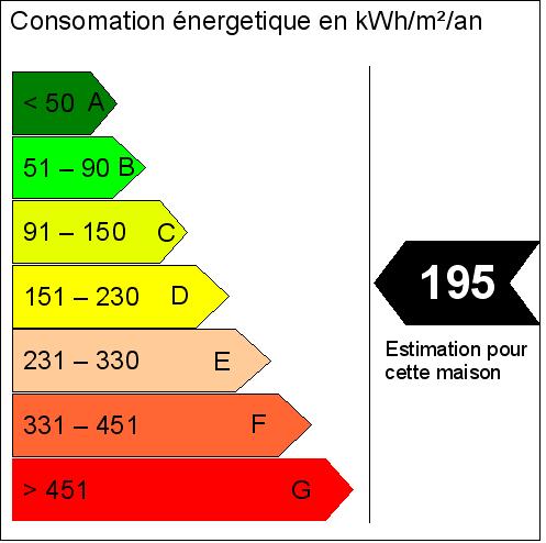 Energy Efficiency Surveys on French Property