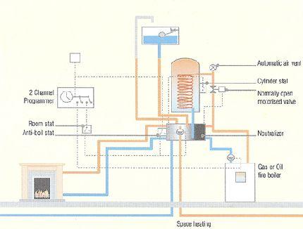 Poêles chauffage central chaudière à bois