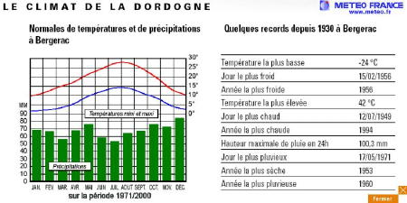 Climate of France sample chart