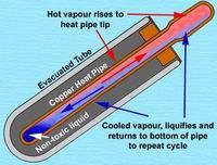 Solar heating in France